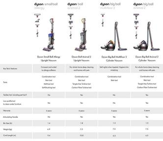 Dyson SMBALLALLEGY Small Ball Allergy Bagless Upright Vacuum Cleaner