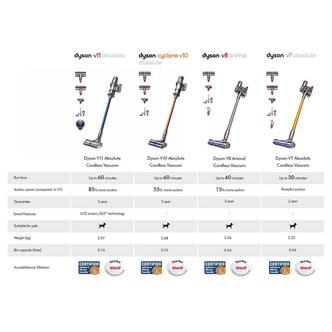 Dyson V10ANIMAL V10 Animal Handheld Stick Bagless Vacuum Cleaner