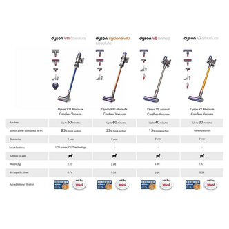 Dyson V7ABSOLUTE V7 Absolute Cordless Bagless Vacuum Cleaner